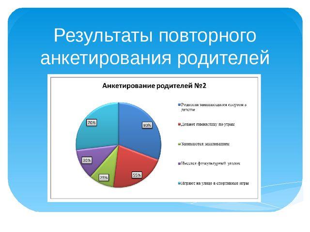 Результаты повторного анкетирования родителей