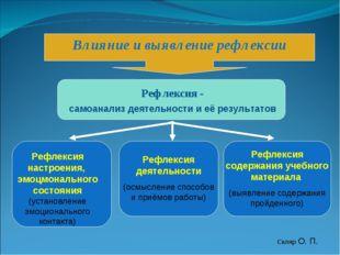 Влияние и выявление рефлексии Рефлексия - самоанализ деятельности и её резуль