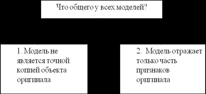 презентацию система объектов по учебнику босовой 6 класс