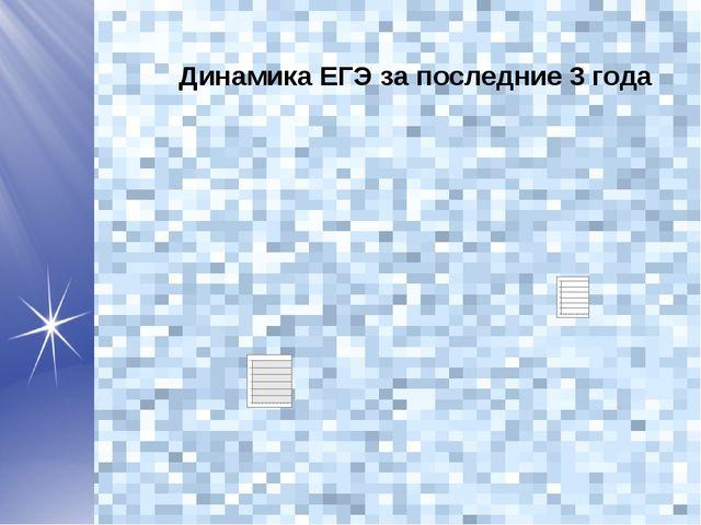 Динамика ЕГЭ за последние 3 года