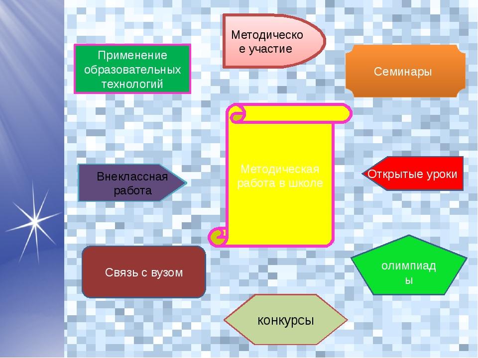 Применение образовательных технологий Связь с вузом олимпиады Открытые уроки...