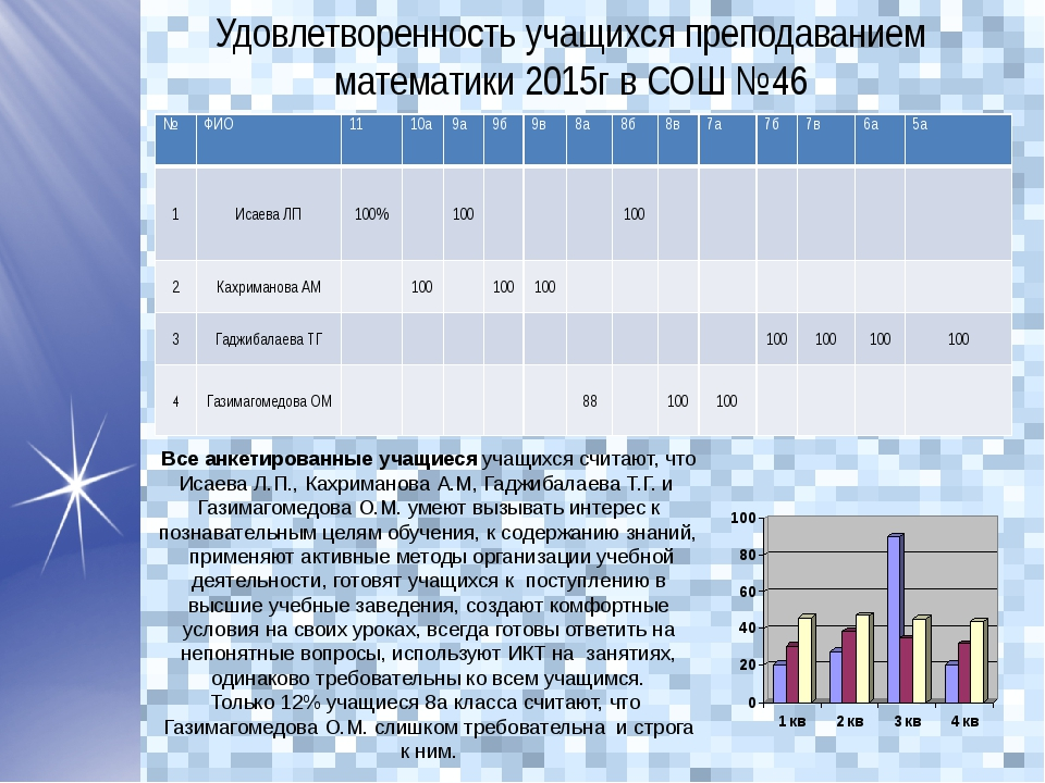 Все анкетированные учащиеся учащихся считают, что Исаева Л.П., Кахриманова А...