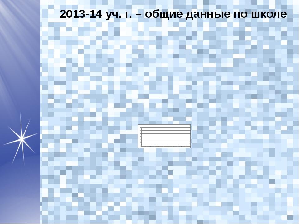 2013-14 уч. г. – общие данные по школе