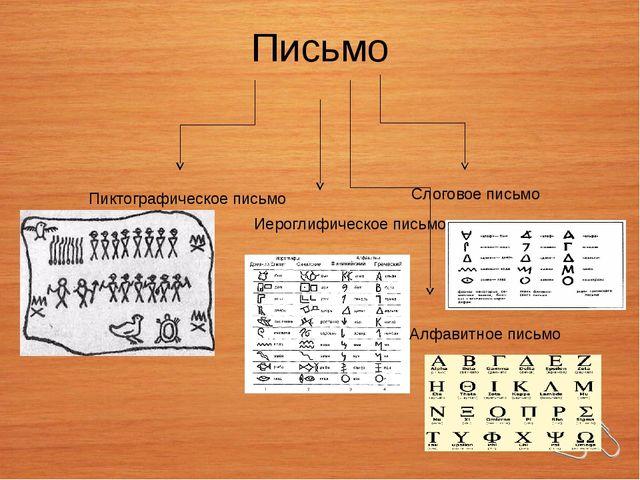 Письмо Пиктографическое письмо Иероглифическое письмо Слоговое письмо Алфавит...