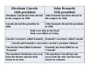 AbrahamLincoln 16thpresident JohnKennedy 35thpresident Abraham Lincoln has be
