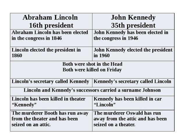 AbrahamLincoln 16thpresident JohnKennedy 35thpresident Abraham Lincoln has be...
