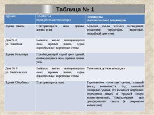 Таблица № 1 Здания Элементы отрицательно влияющие Элементы положительно влияю