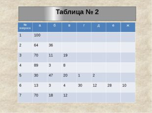 Таблица № 2 № вопроса а б в г д е ж 1 100 2 64 36 3 70 11 19 4 89 3 8 5 30 47