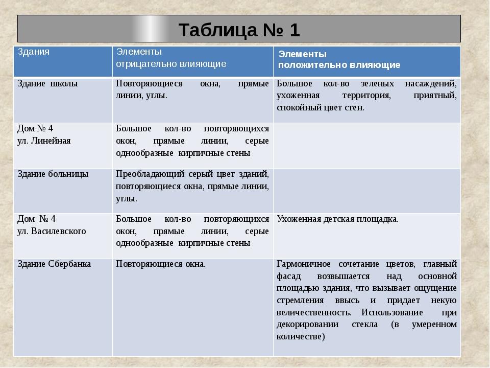 Таблица № 1 Здания Элементы отрицательно влияющие Элементы положительно влияю...