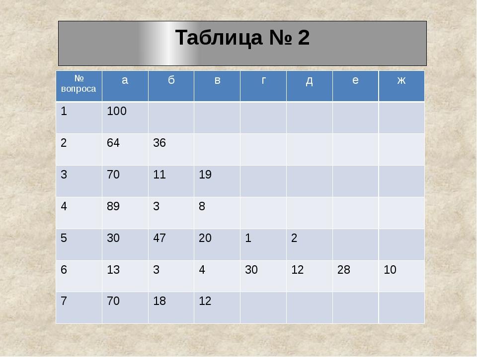 Таблица № 2 № вопроса а б в г д е ж 1 100 2 64 36 3 70 11 19 4 89 3 8 5 30 47...