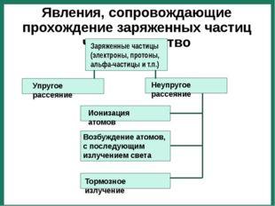 Явления, сопровождающие прохождение заряженных частиц через вещество Заряжен