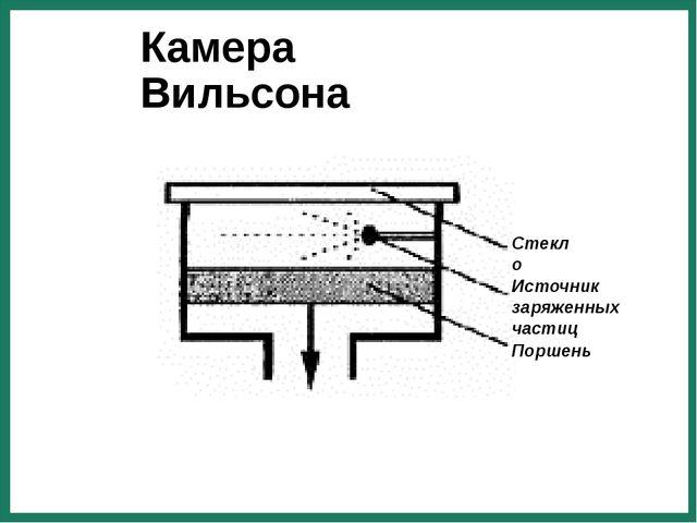 Камера Вильсона Источник заряженных частиц Поршень Стекло