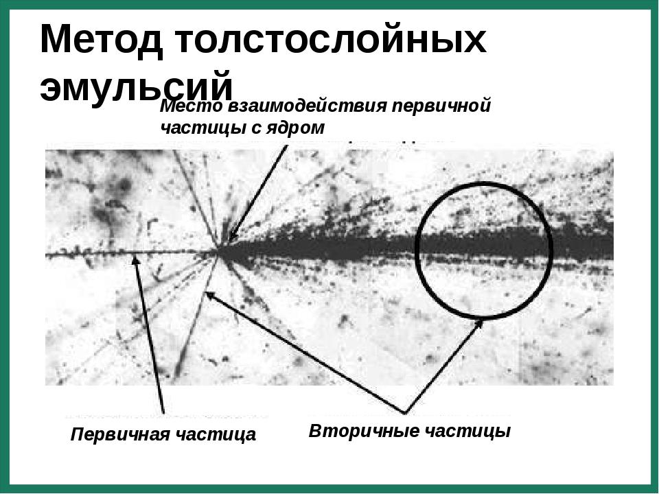 Первичная частица Вторичные частицы Место взаимодействия первичной частицы с...