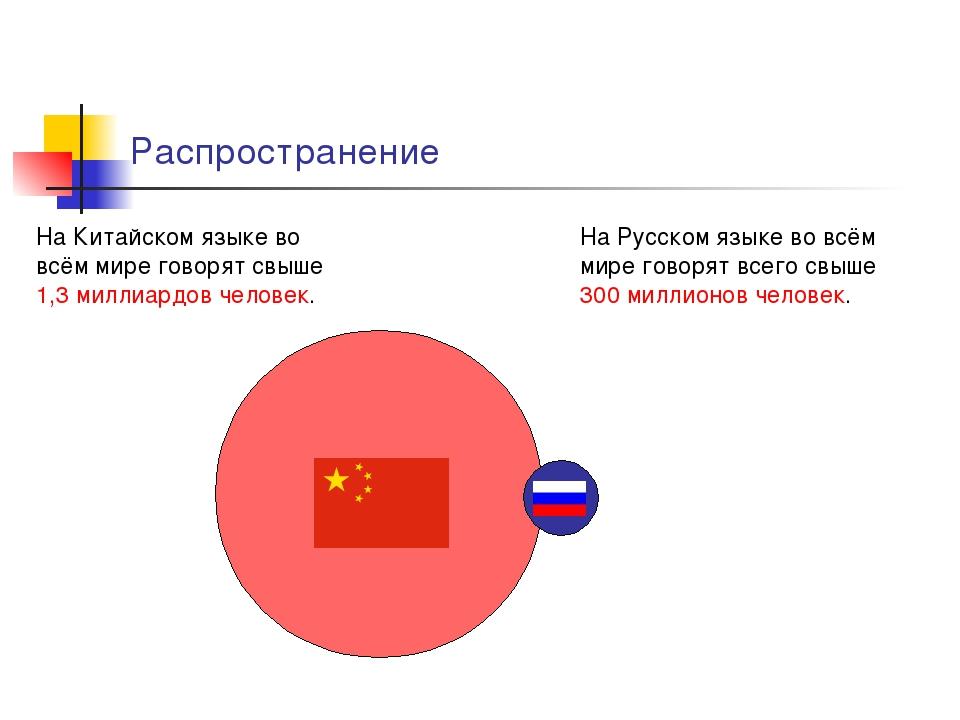 Распространение На Китайском языке во всём мире говорят свыше 1,3миллиардов...