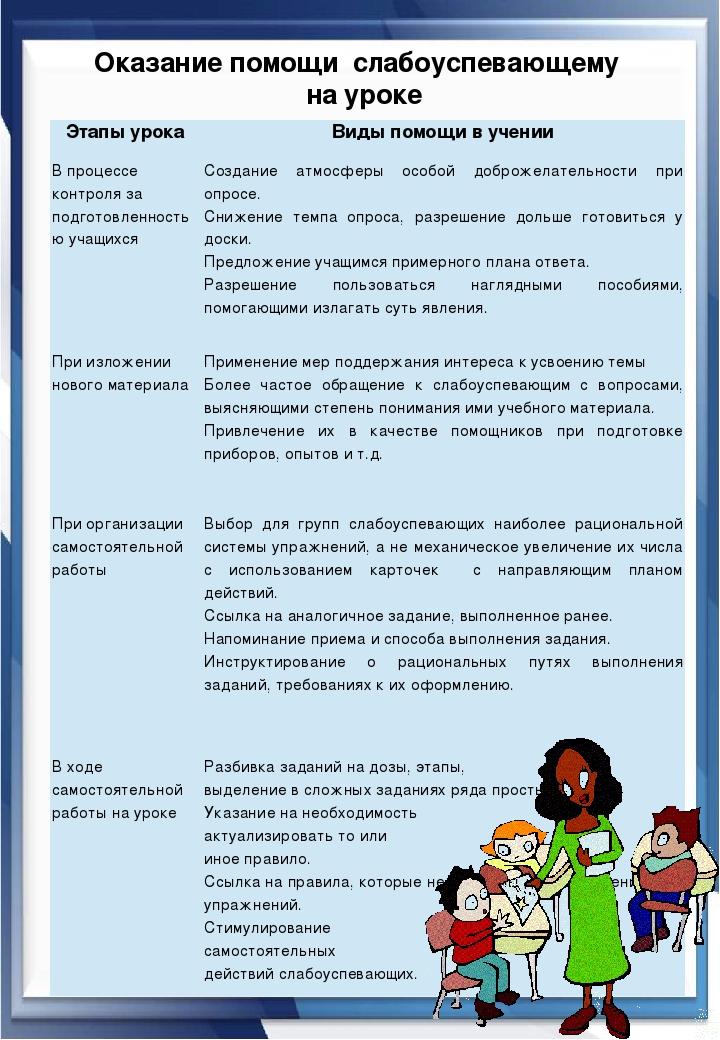 Оказание помощи слабоуспевающему на уроке Этапыурока Виды помощи в учении В...