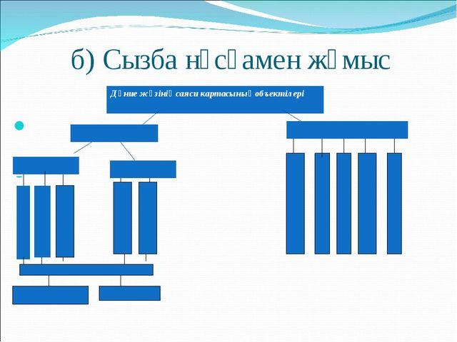 б) Сызба нұсқамен жұмыс Дүние жүзінің саяси картасының объектілері