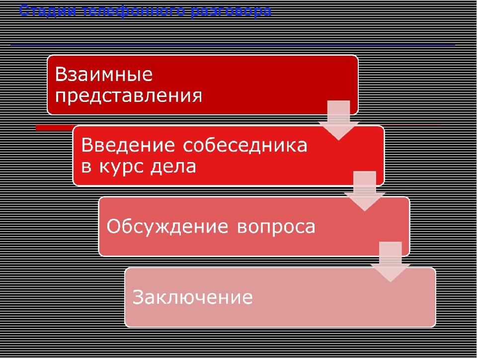 Стадии телефонного разговора