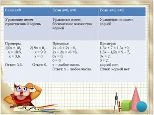 Если а=0Если а=0, в=0Если а=0, в≠0 Уравнение имеет единственный кореньУрав