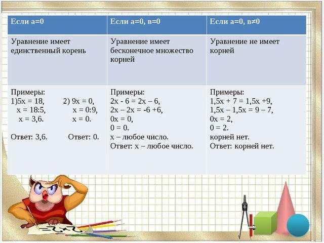 Если а=0Если а=0, в=0Если а=0, в≠0 Уравнение имеет единственный кореньУрав...