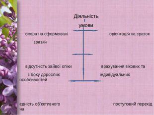 Діяльність умови опора на сформовані орієнтація на зразок зразки відсутність