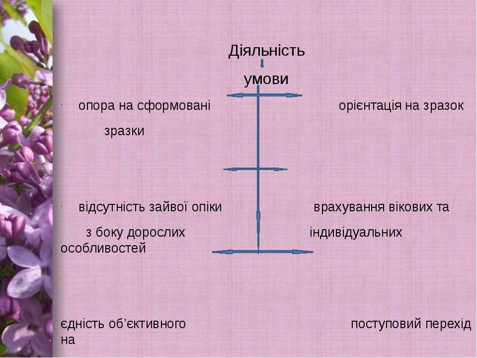 Діяльність умови опора на сформовані орієнтація на зразок зразки відсутність...