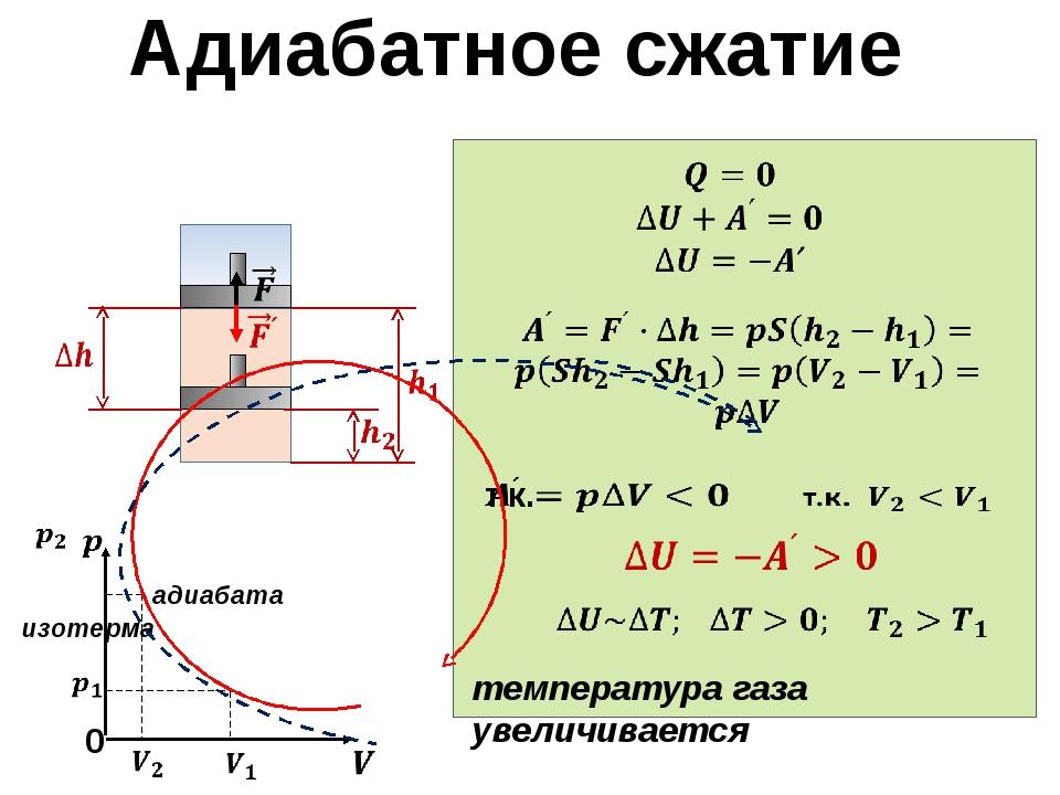 Адиабатное сжатие 0 изотерма адиабата температура газа увеличивается