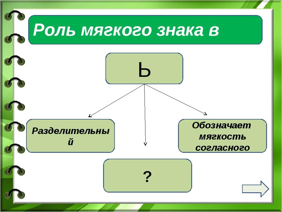 Роль мягкого знака в словах Ь Разделительный Обозначает мягкость согласного ?