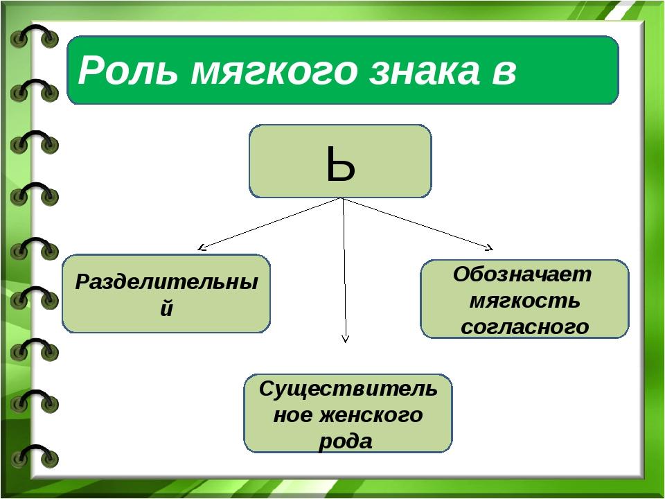 Роль мягкого знака в словах Ь Разделительный Обозначает мягкость согласного С...