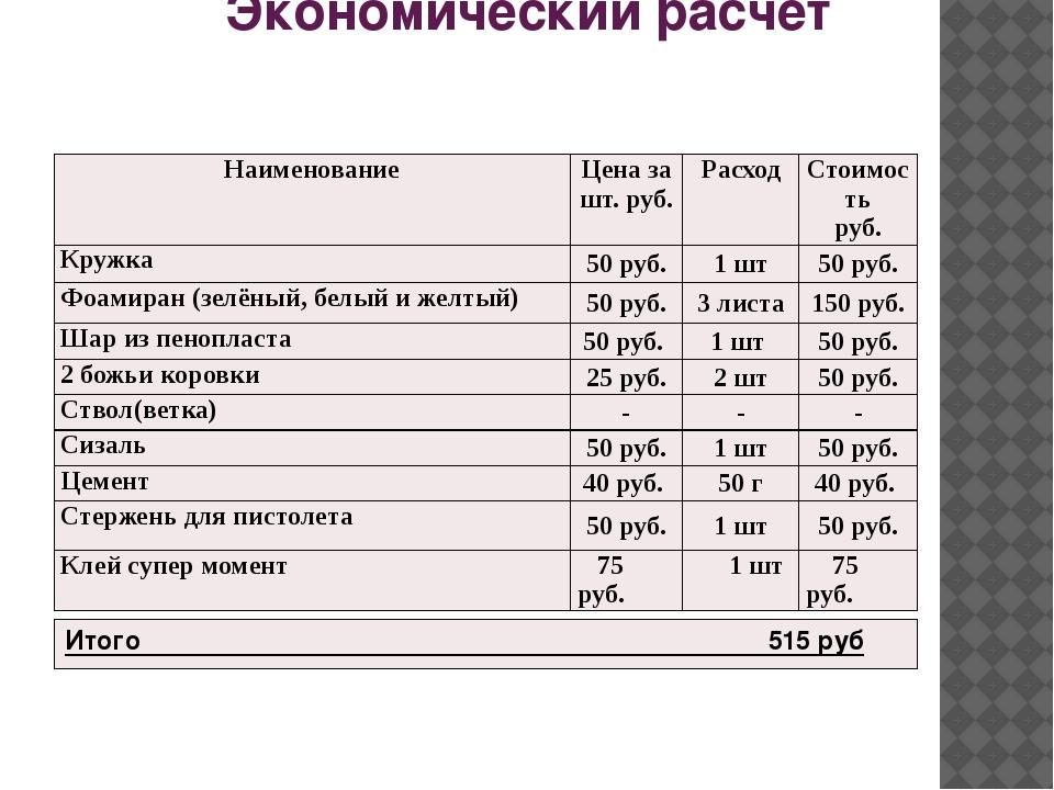 Экономический расчет Наименование Цена за шт. руб. Расход Стоимость руб. Круж...