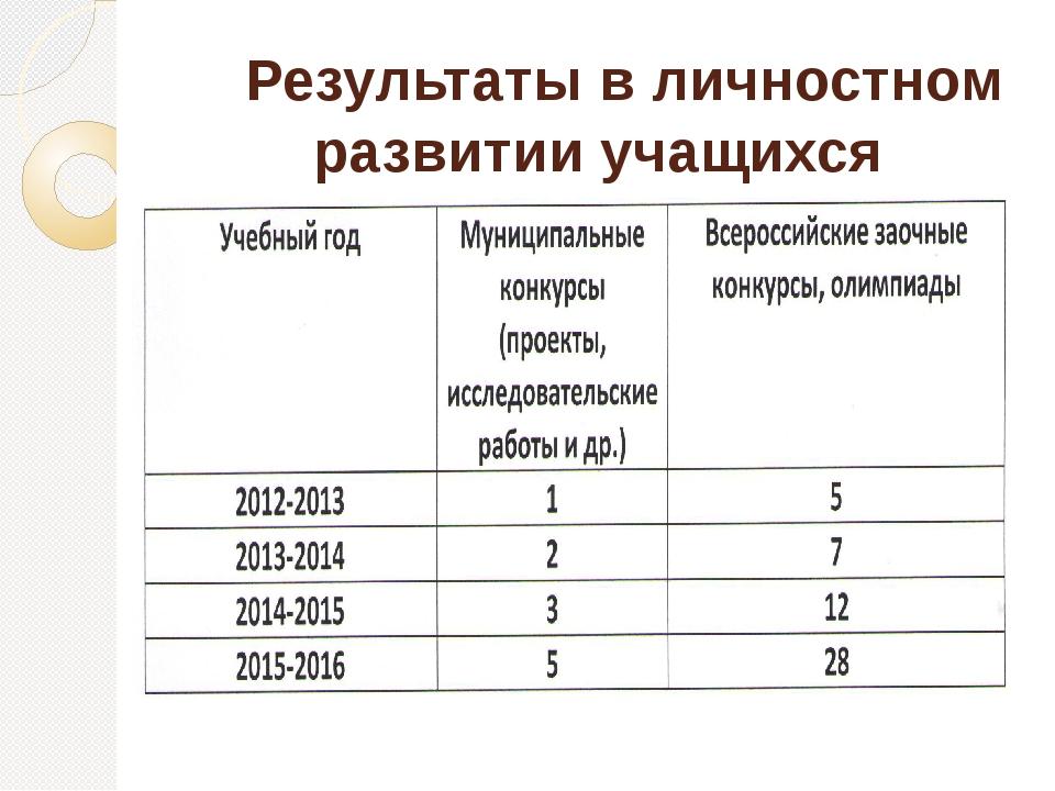 Результаты в личностном развитии учащихся