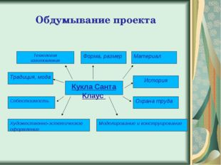 Обдумывание проекта Технология изготовления Моделирование и конструирование О