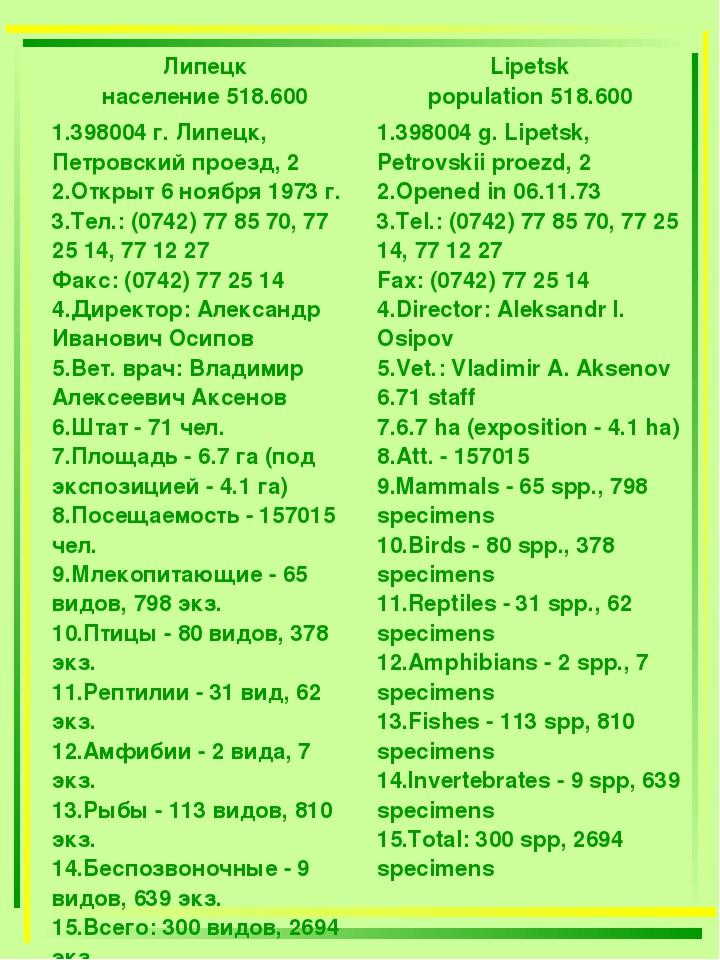 Липецк население 518.600Lipetsk population 518.600 398004 г. Липецк, Петровс...