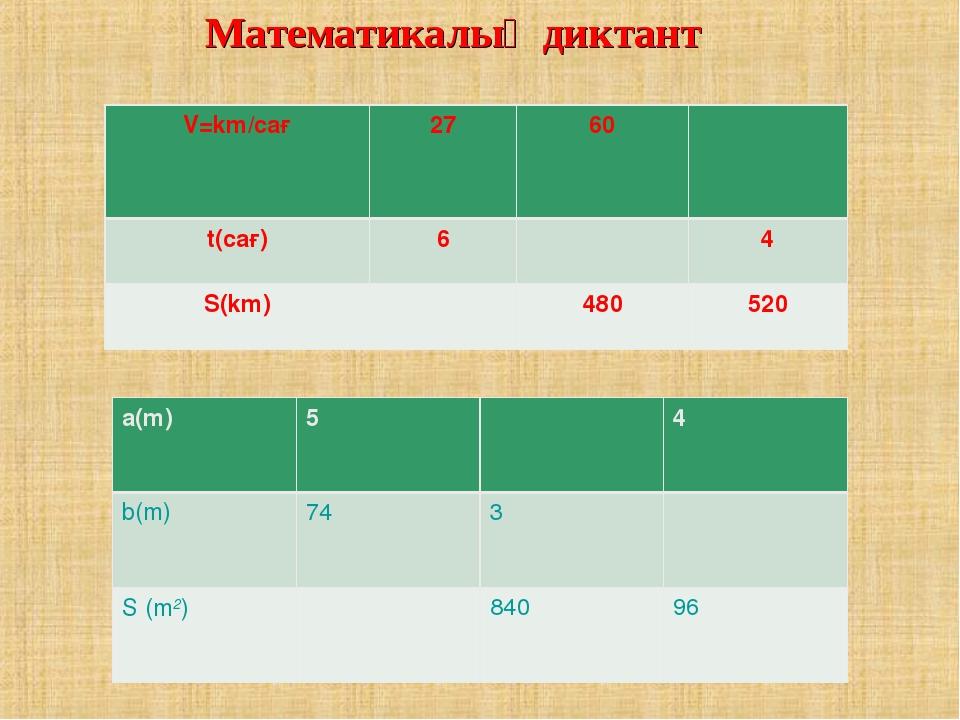 Математикалық диктант лл V=km/сағ2760 t(сағ)64 S(km)480520 a(m)54...