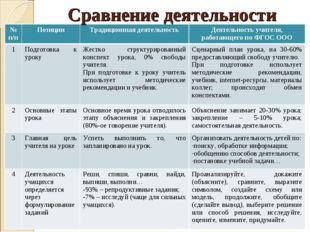 Сравнение деятельности № п/пПозицииТрадиционная деятельность Деятельность