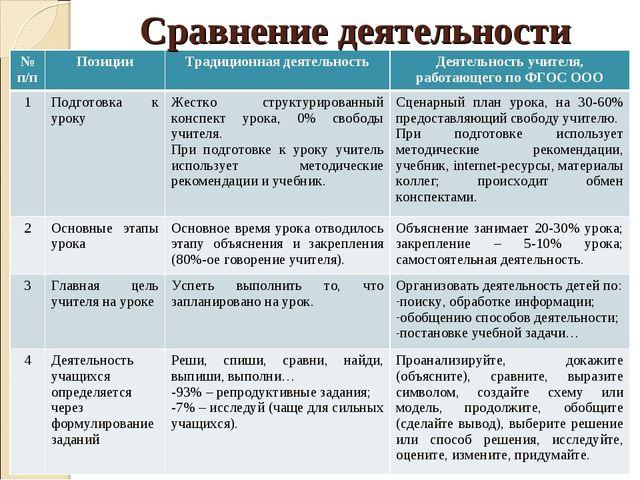 Сравнение деятельности № п/пПозицииТрадиционная деятельность Деятельность...