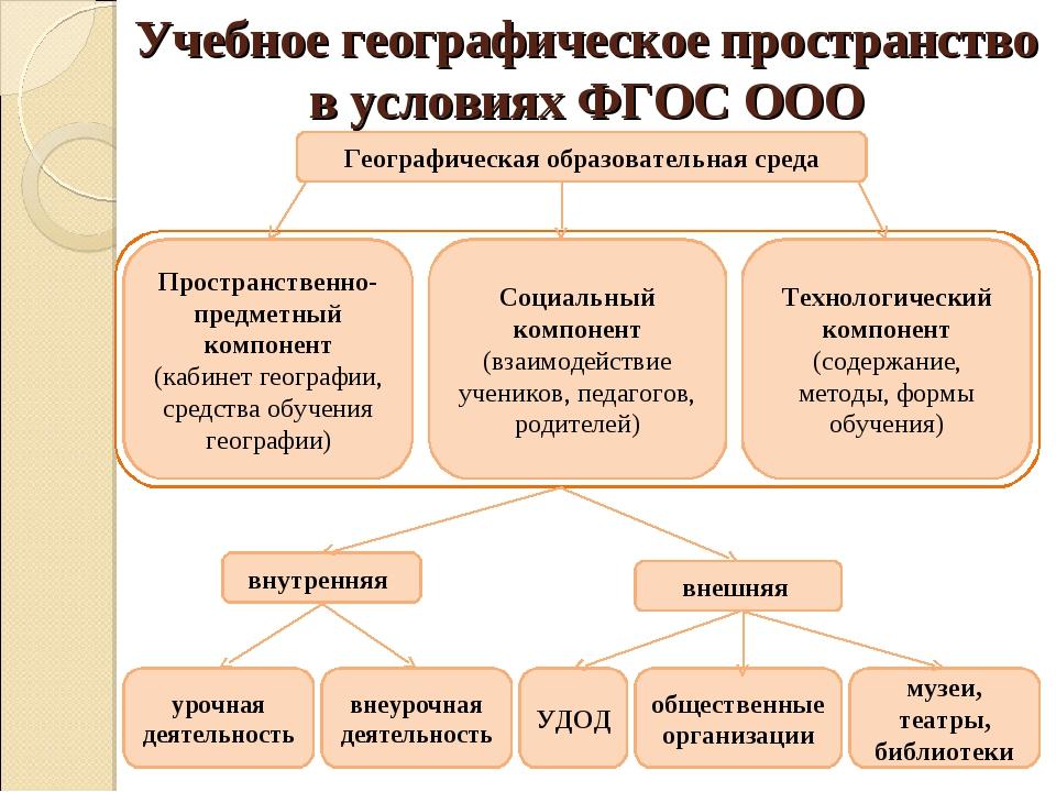 Учебное географическое пространство в условиях ФГОС ООО Географическая образо...