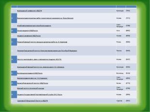 12. Краснодарский университет МВД РФ Краснодар [7554] 13. Военная ака