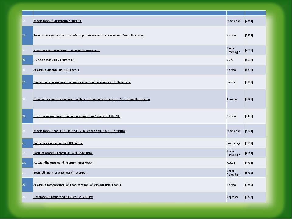12. Краснодарский университет МВД РФ Краснодар [7554] 13. Военная ака...
