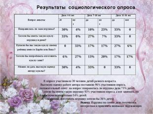 Результаты социологического опроса В опросе участвовало 30 человек детей раз