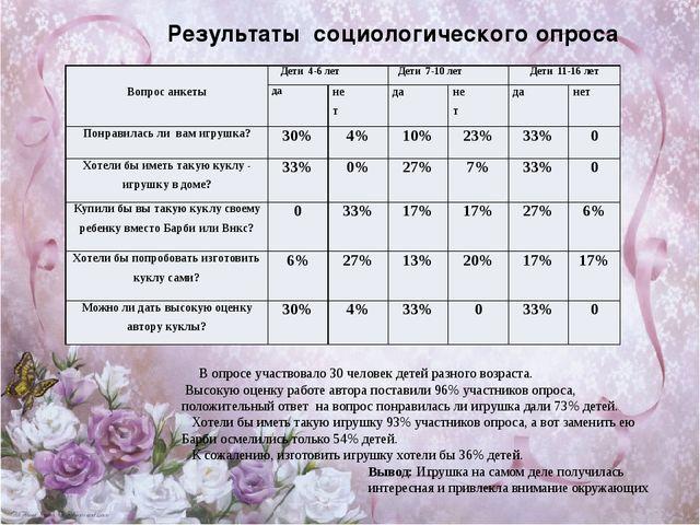 Результаты социологического опроса В опросе участвовало 30 человек детей раз...