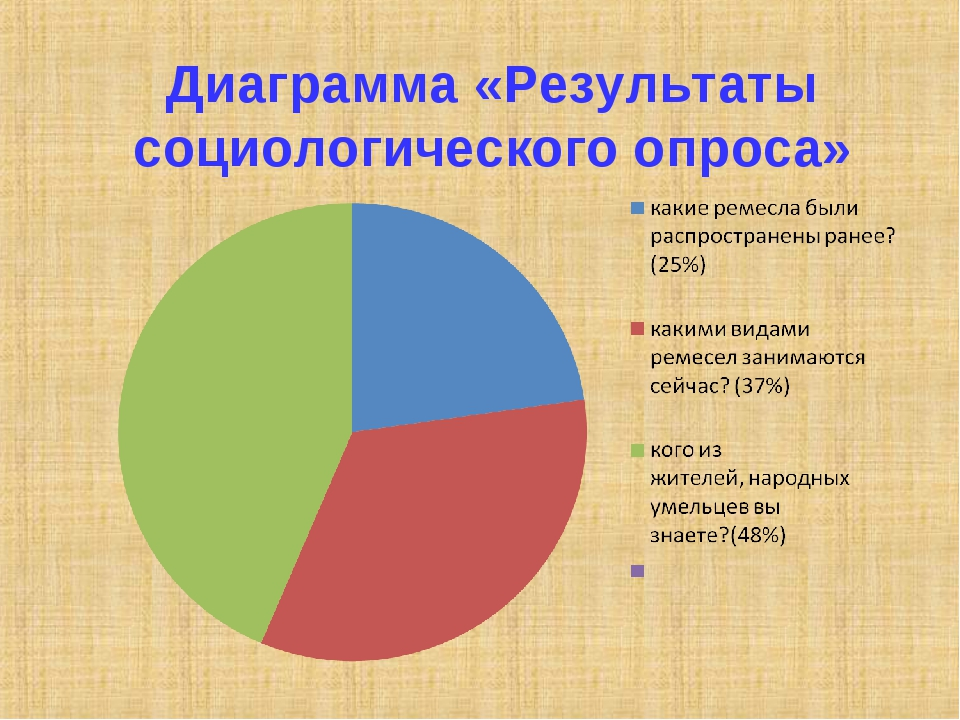 Диаграмма «Результаты социологического опроса»