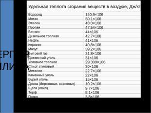 Удельная теплота сгораниявеществввоздухе, Дж/кг Водород 140.9×106 Мета
