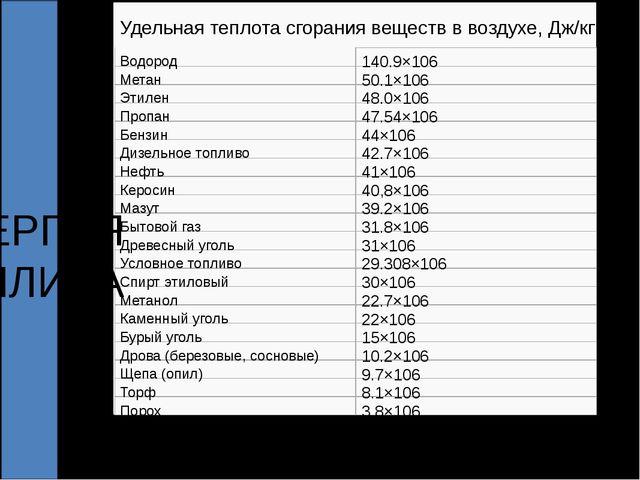 Удельная теплота сгораниявеществввоздухе, Дж/кг Водород 140.9×106 Мета...