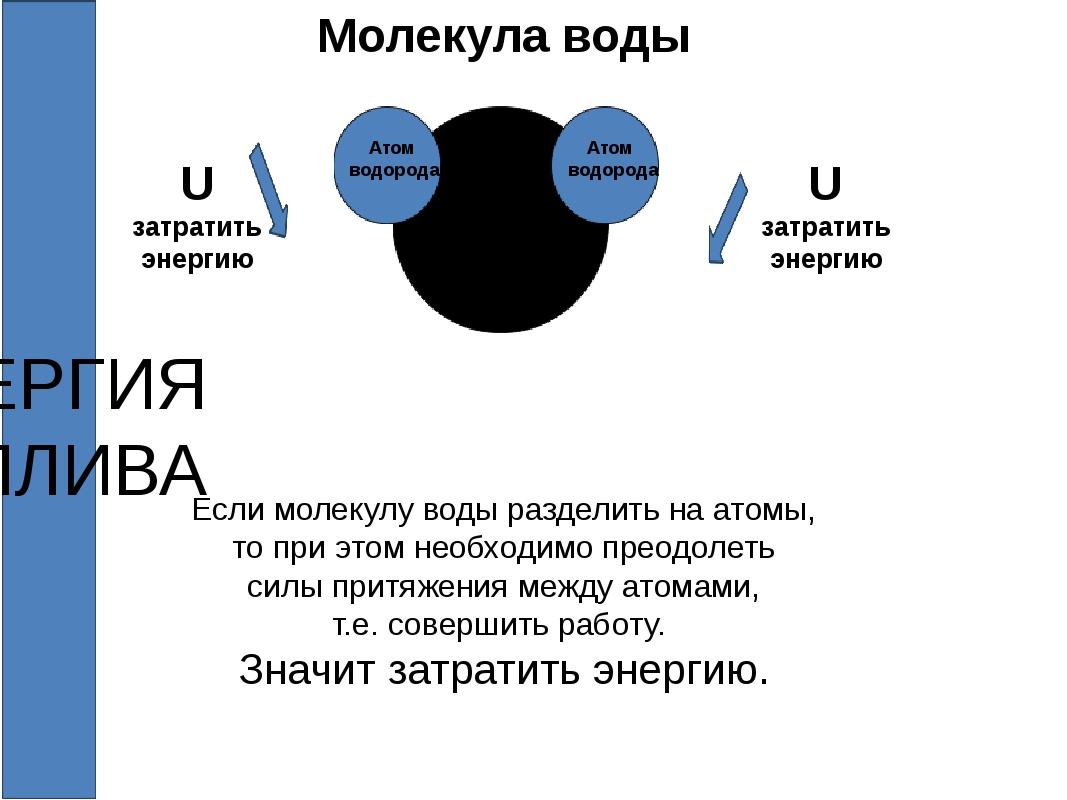 Молекула воды + Если молекулу воды разделить на атомы, то при этом необходимо...