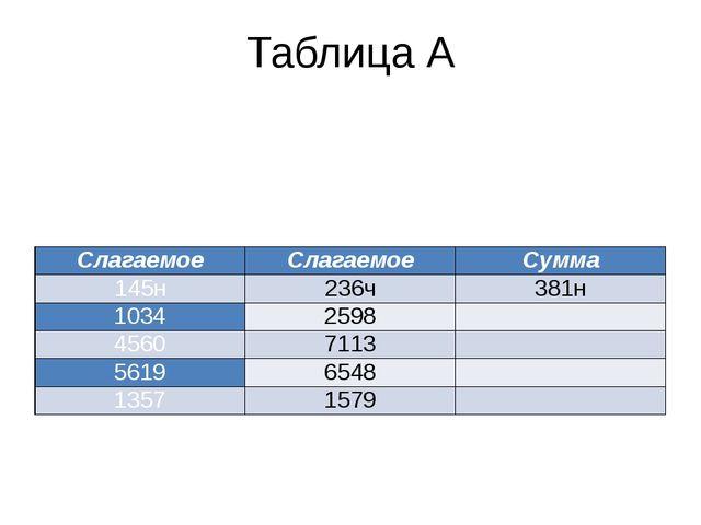 Таблица А Слагаемое Слагаемое Сумма 145н 236ч 381н 1034 2598  4560 7113  56...