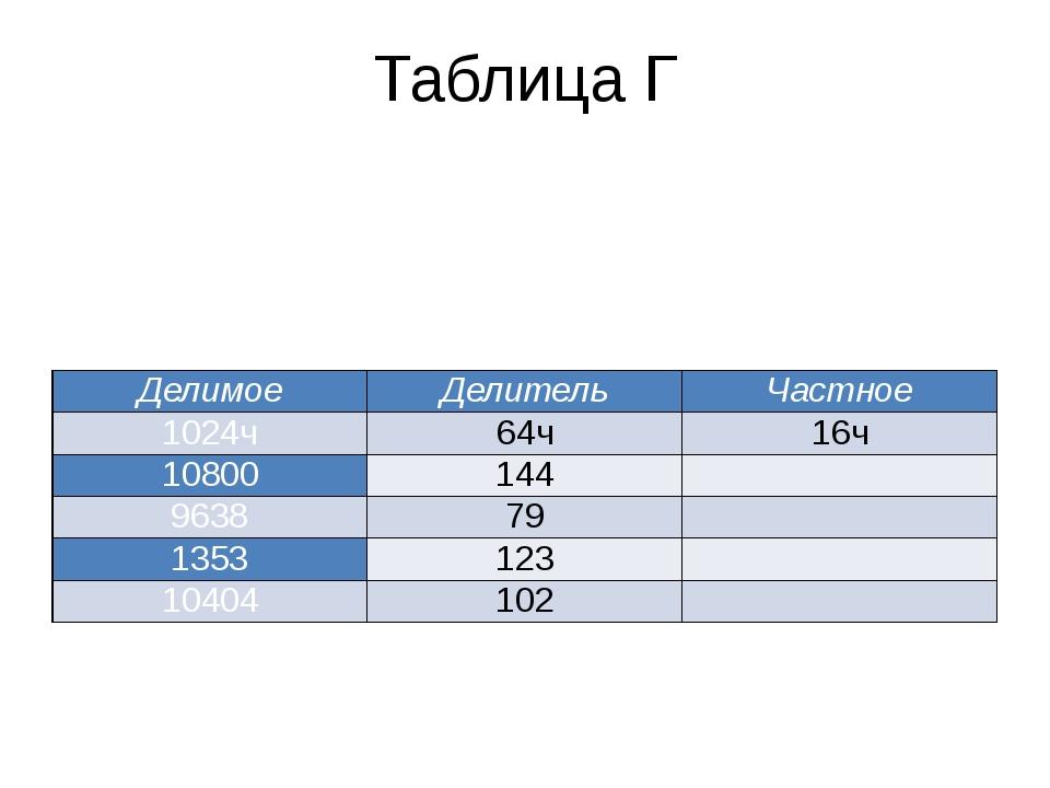 Таблица Г Делимое Делитель Частное 1024ч 64ч 16ч 10800 144  9638 79  1353 1...