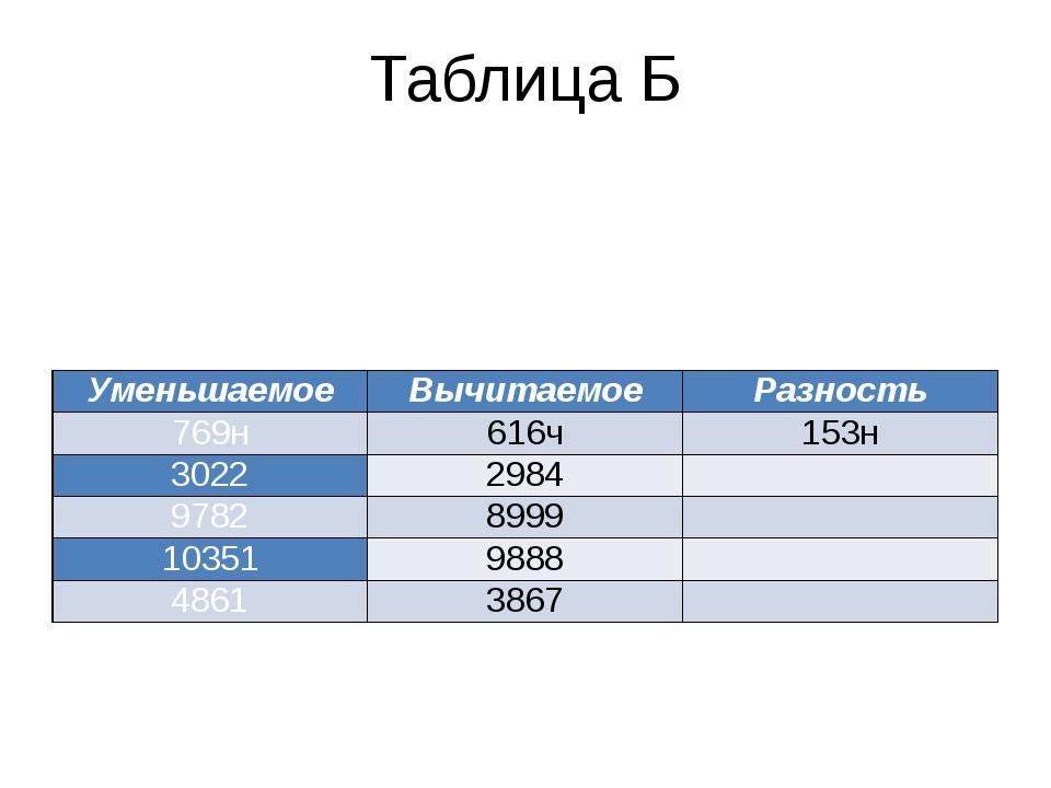 Таблица Б Уменьшаемое Вычитаемое Разность 769н 616ч 153н 3022 2984  9782 899...