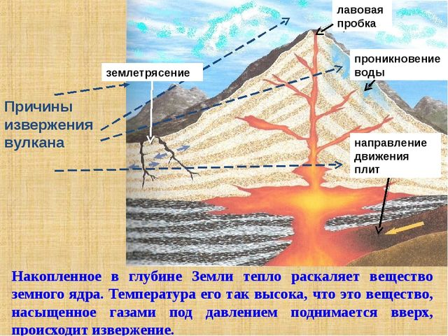 Накопленное в глубине Земли тепло раскаляет вещество земного ядра. Температу...