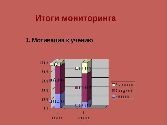 Итоги мониторинга 1. Мотивация к учению
