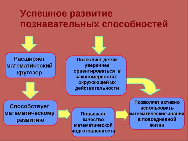 Расширяет математический кругозор Способствует математическому развитию Повы...
